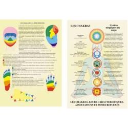 Chakras et leurs caractéristiques